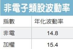 兆豐台灣金傳精選股息基金 靚