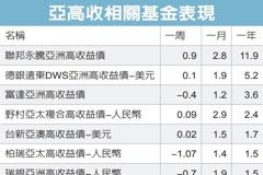 亞高收益債 後市不看淡