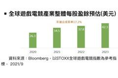 陸遊戲產業遭監管 全球整體遊戲需求增長趨勢未變