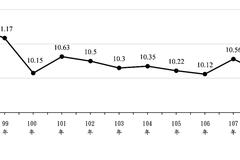 內政部統計全台空屋率9.96% 創2009年以來新低