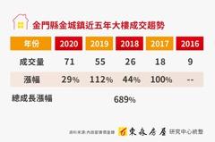 金門縣金城鎮 大樓五年成交飆689%
