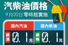 明日起汽油價格調漲0.1元,柴油價格調降0.1元