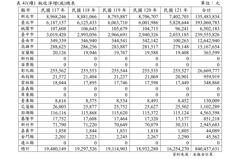 危老重建有助稅增 內政部估淨租稅效益8.4億元