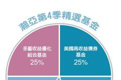 第4季基金投資趨勢/平衡型債券基金 各押四成