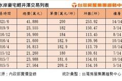 大直豪宅輕井澤返200萬俱樂部 頂樓戶單價創次高紀錄
