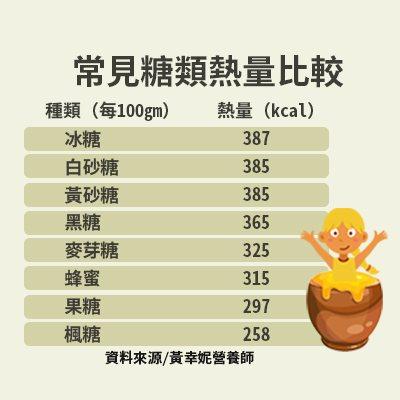 常見糖類熱量比較 製圖/黃琬淑