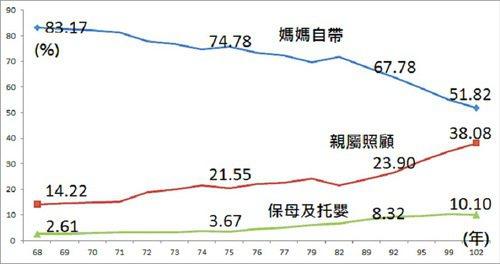 圖:台灣3歲以下幼兒照顧方式歷年趨勢。(出處:行政院主計處婦女婚育與就業調查)