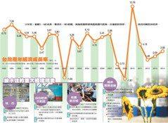 政務崩解 官民鴻溝…台灣卡卡