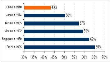 資料來源:美銀美林,2012年3月。