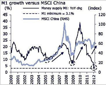 資料來源:CEIC, Datastream, CLSA Asia-Pacific...