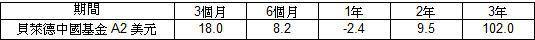 資料來源:晨星,計算至2012年2月29日,美元計價。