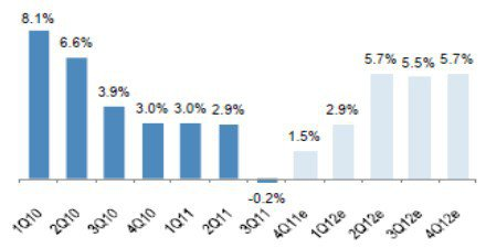 圖一:巴西GDP季增率將逐漸回強