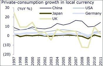 資料來源:CEIC, CLSA, 2012年5月15日