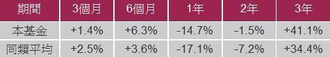 資料來源:晨星,計算至2012年4月30日,美元計價,同類基金以台灣核備的境外中...