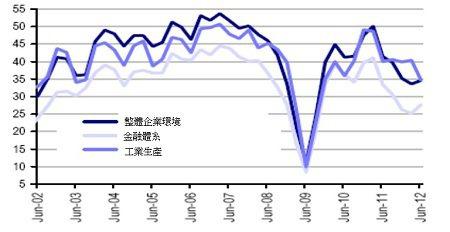 資料來源:UBS, 2012年4月27日