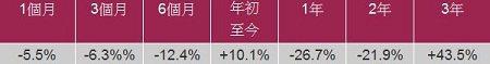 資料來源:晨星 (以美元計算)
