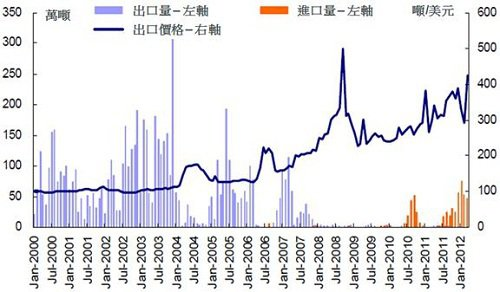 資料來源:CICC, 2012年5月15日
