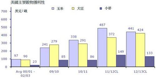 資料來源:里昂證券, 2012年5月4日