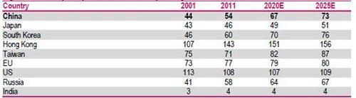 資料來源:農業政策研究機構, 2012年5月