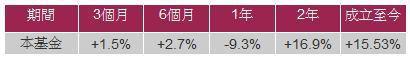 資料來源:Morningstar,美元計價截至2012年4月30日,同類型基金指...