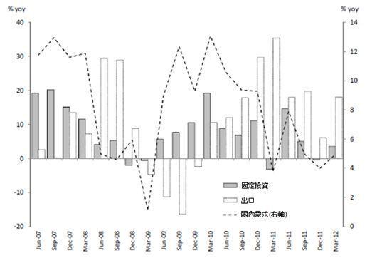 資料來源:Goldman Sachs, 2012年6月1日