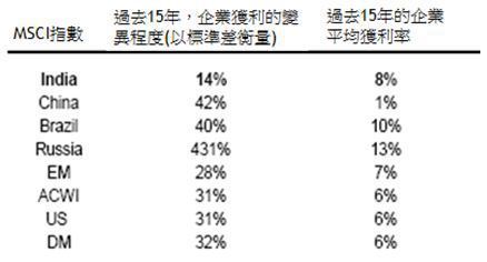 資料來源:Morgan Stanley, 2012年5月24日