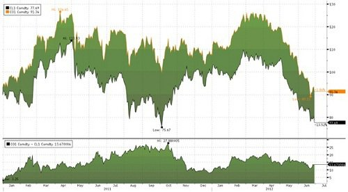 資料來源: Bloomberg,2011/01~2012/06
