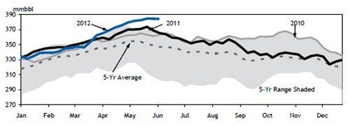 資料來源: EIA,2008~2012