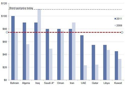 資料來源: IMF, World Bank, 高盛,2011/12