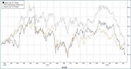資料來源: Bloomberg,2010/12~2012/06