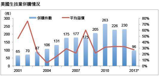 資料來源:Bloomberg 資料時間...