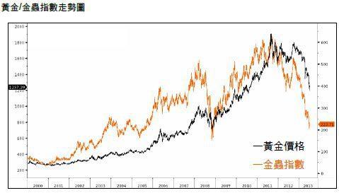 資料來源:Bloomberg 資料時間:1999/1...