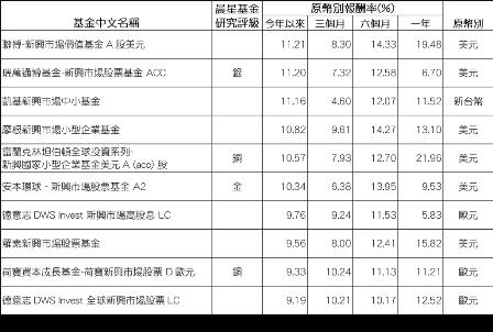 資料來源:晨星(Morningstar)。僅列出台灣核備銷售之主要基金級別。 ...