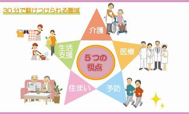 圖/日本模式「社區整體照顧」示意圖