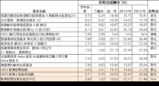 資料來源: 晨星(Morningstar)。報酬率以原幣別計算,數據截至2014...