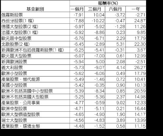 資料來源:Morningstar(晨星),組別平均報酬率以美元計,數據截至7月3...