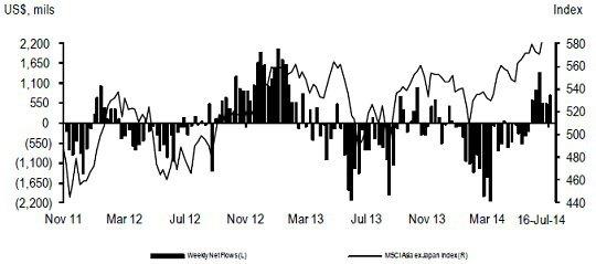 資料來源:JPMorgan,2014年7月18日