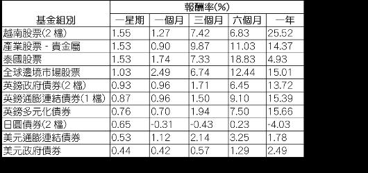 資料來源:Morningstar(晨星),組別平均報酬率以美元計,數據截至8月7...