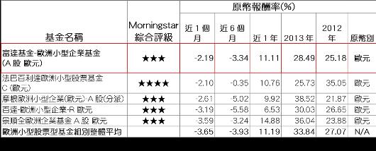 資料來源:Morningstar(晨星),報酬率以原幣計,數據截至2014/8/...