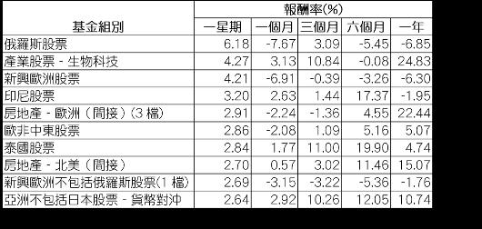 資料來源:Morningstar(晨星),組別平均報酬率以美元計,數據截至8月1...