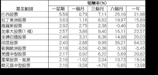 資料來源:Morningstar(晨星),組別平均報酬率以美元計,數據截至8月2...