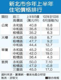 新北市今年上半年住宅價格排行 資料來源:實價網、優美地產企研室 製表:游智文非...