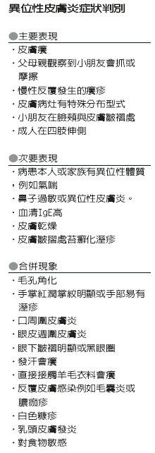 註:異位性皮膚炎各國診斷有些差異,此為綜合整理的標準。(資料來源/張少平)