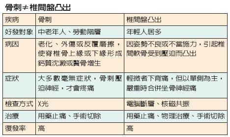 (資料來源/韓毅雄教授、簡文仁治療師;製表/詹建富)