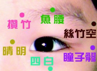 民眾在家也可用指尖掐按或指關節按揉眼睛周邊穴位,刺激淚液分泌,也可減緩乾眼症的症...