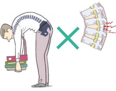 上身向前彎曲時⋯⋯將椎間盤向後方推出的壓力明顯增加。形成...