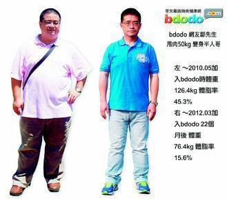 特教老師鄔長祐前年5月時體重126.4公斤(左),體脂率達45.3%。勤寫卡路里...