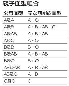 資料來源:捐血中心、台北馬偕血液科醫師張明志