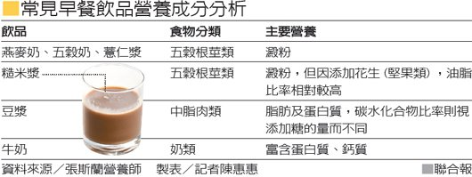 常見早餐飲品營養成分分析 資料來源/趙強營養師 製表/記者陳惠惠