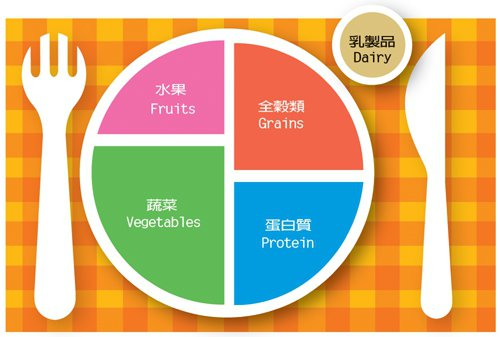 美國設計的「新健康飲食標誌」。圖/聯合報製